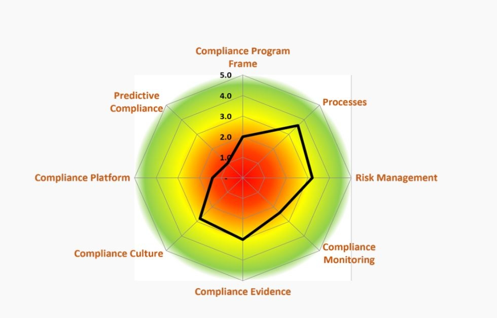 Boost Compliance Management with ISO 19600 Standard